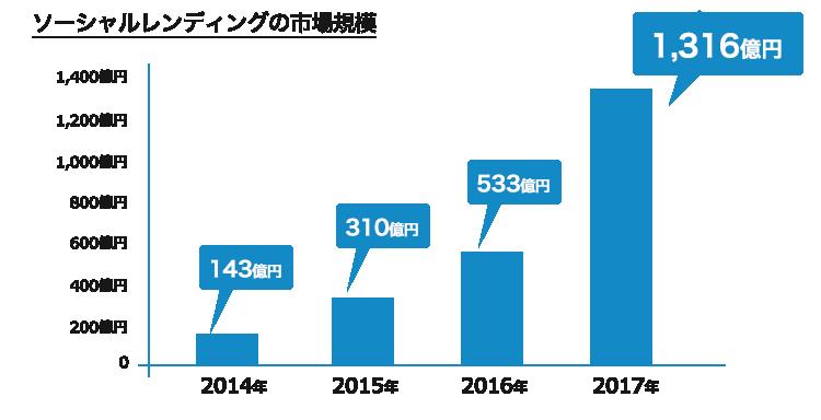 2014年〜2017年にかけて約9倍に成長した市場